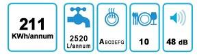 Etiqueta energética gsp 849